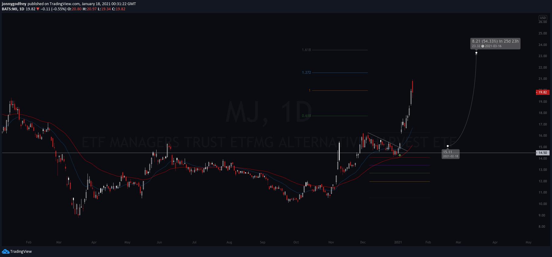 MJdaily chart