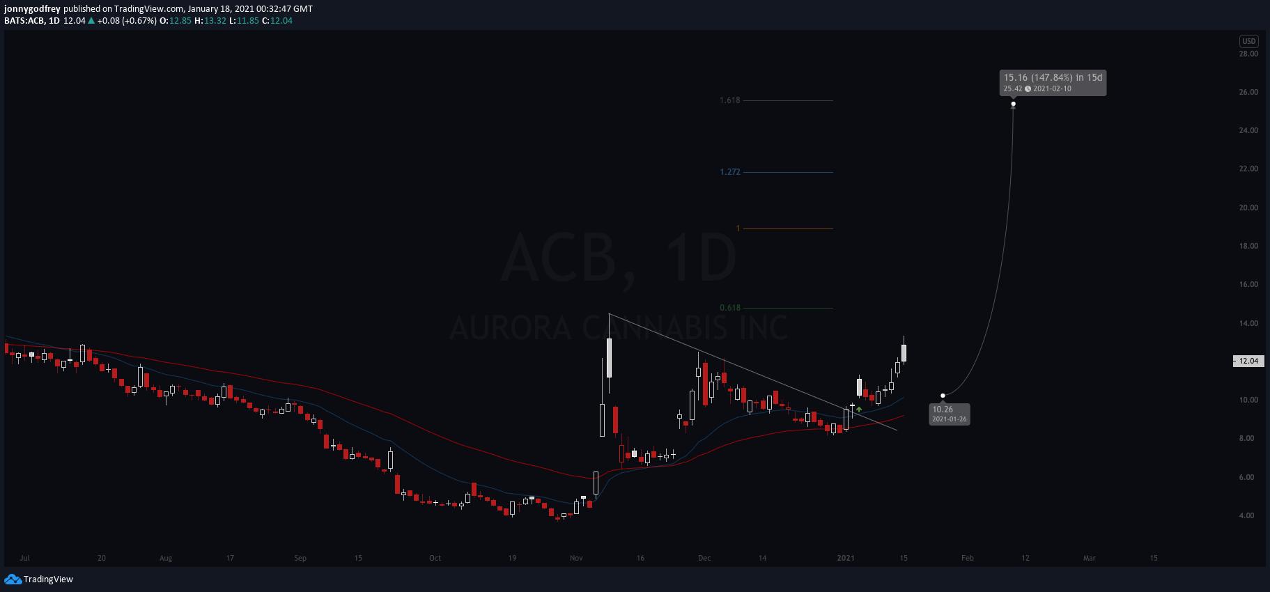 ACBdaily chart