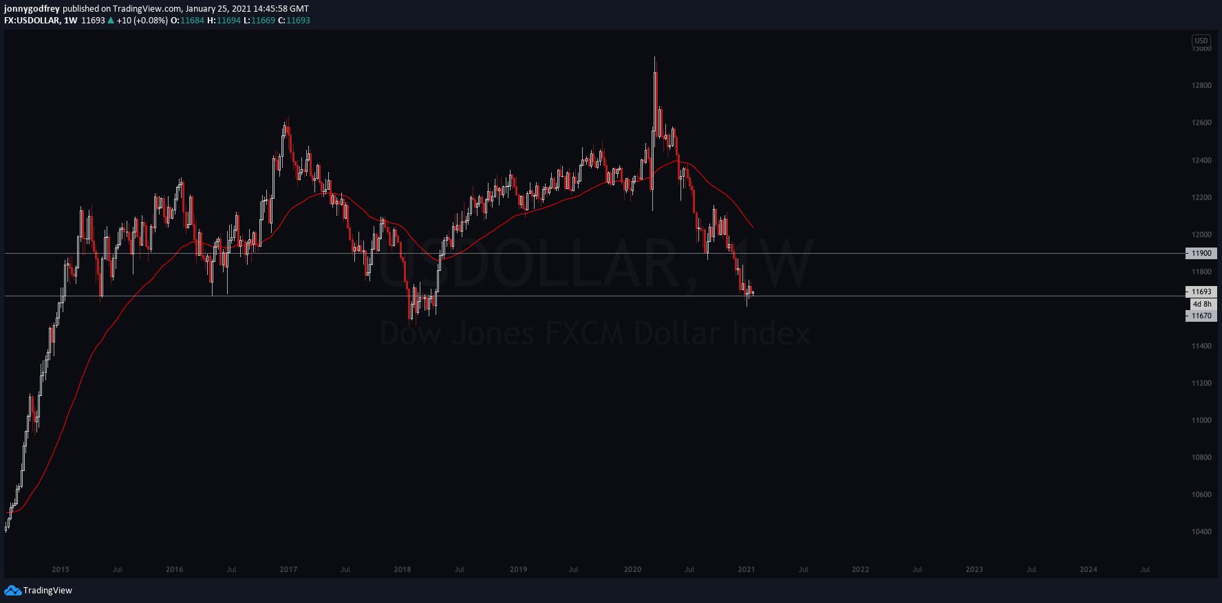 USDOLLARweekly chart