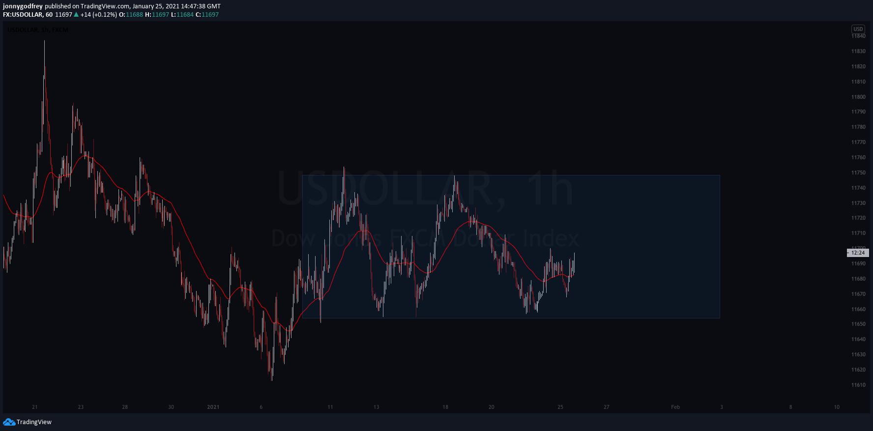 USDOLLAR 1 hour chart