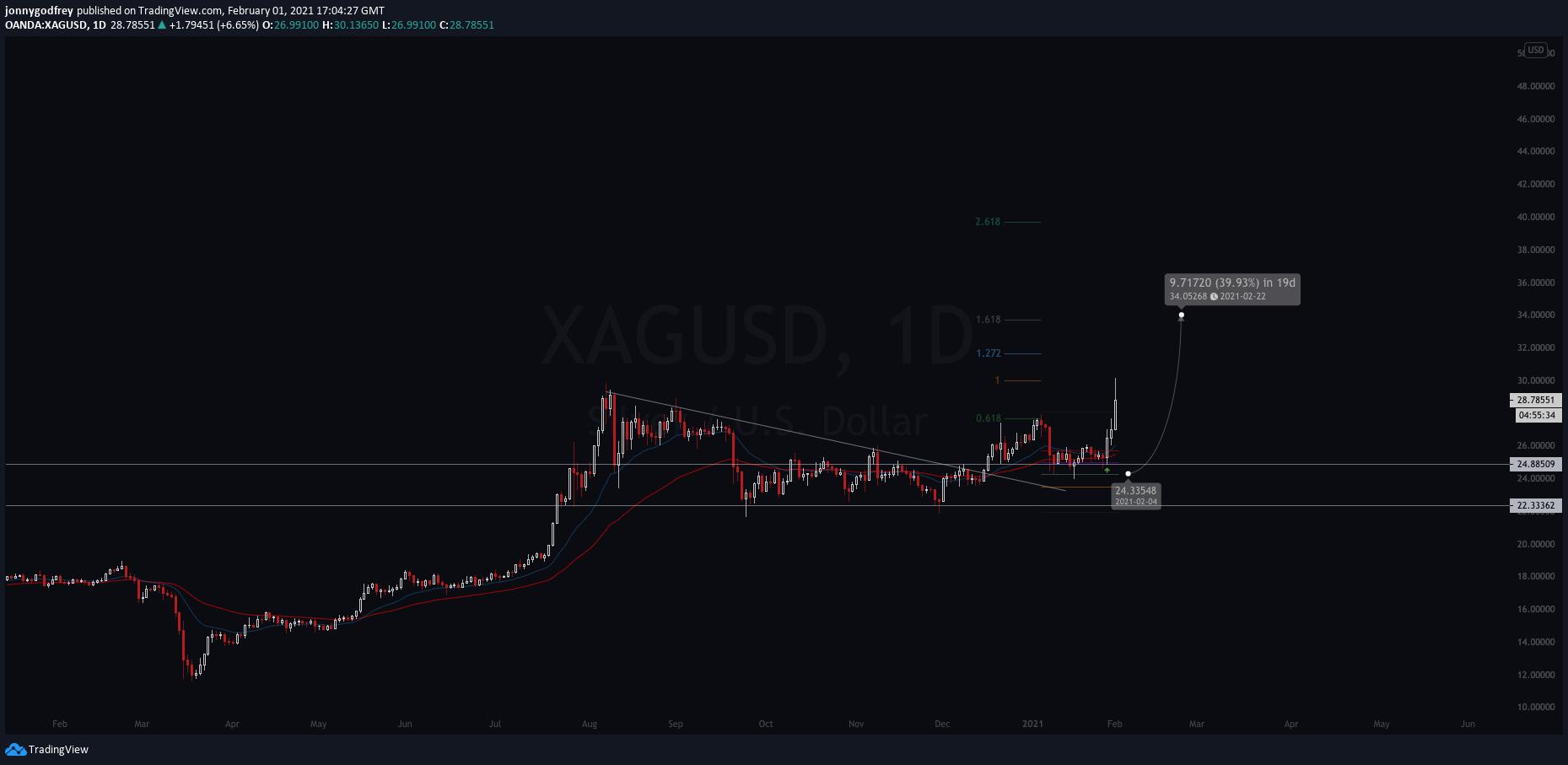 XAGUSD daily chart
