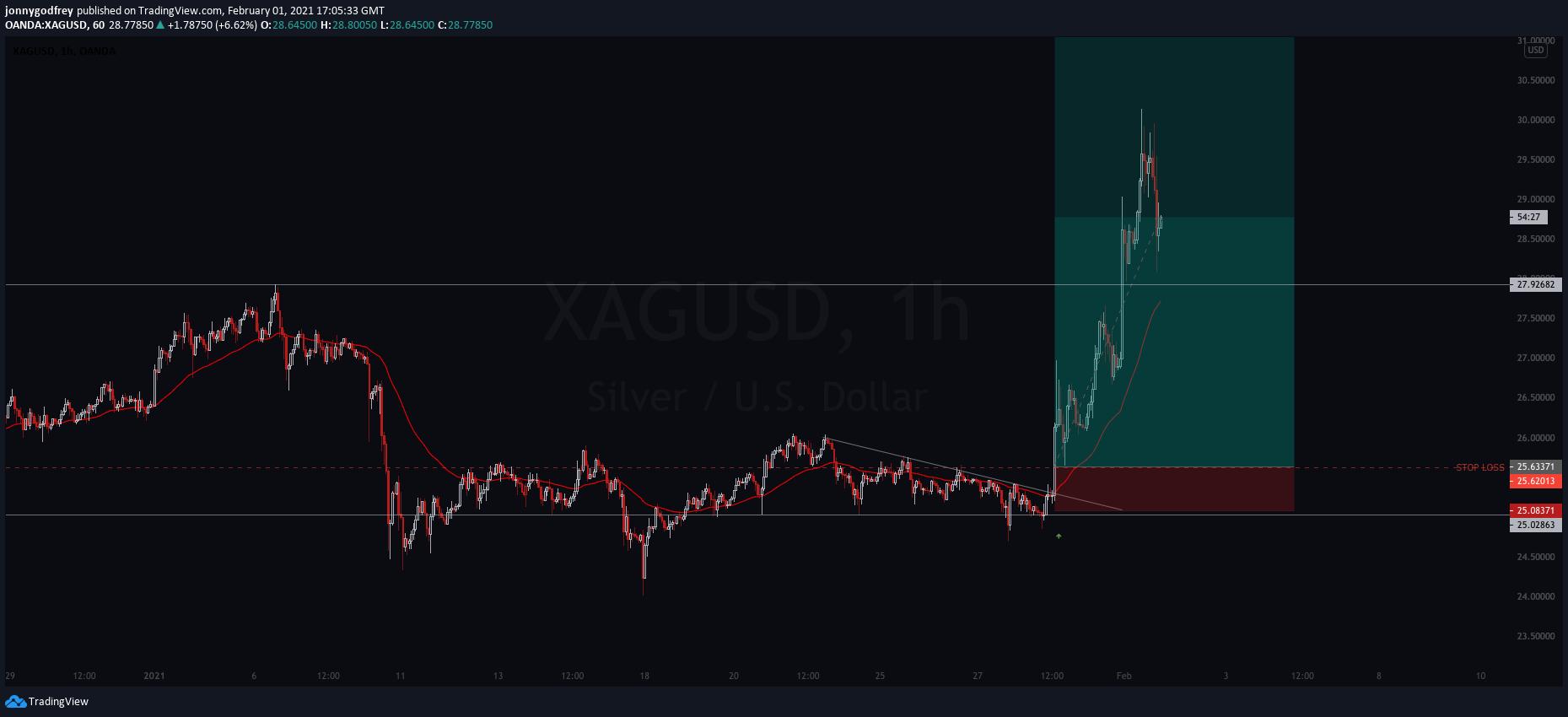 XAGUSD 1 hour chart