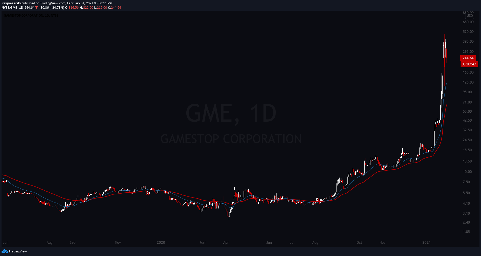 GME daily chart