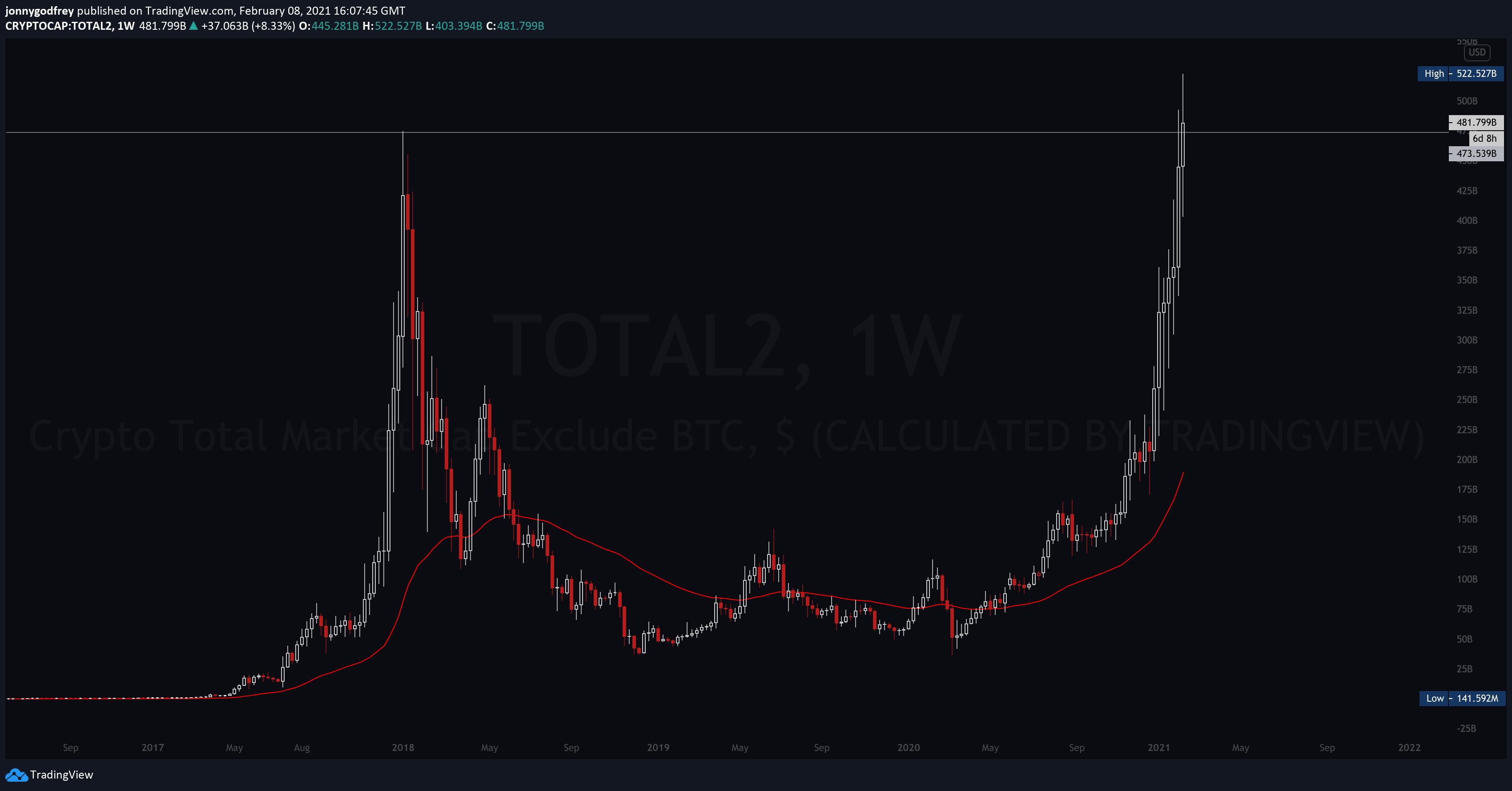 Crypto market cap, without BTC