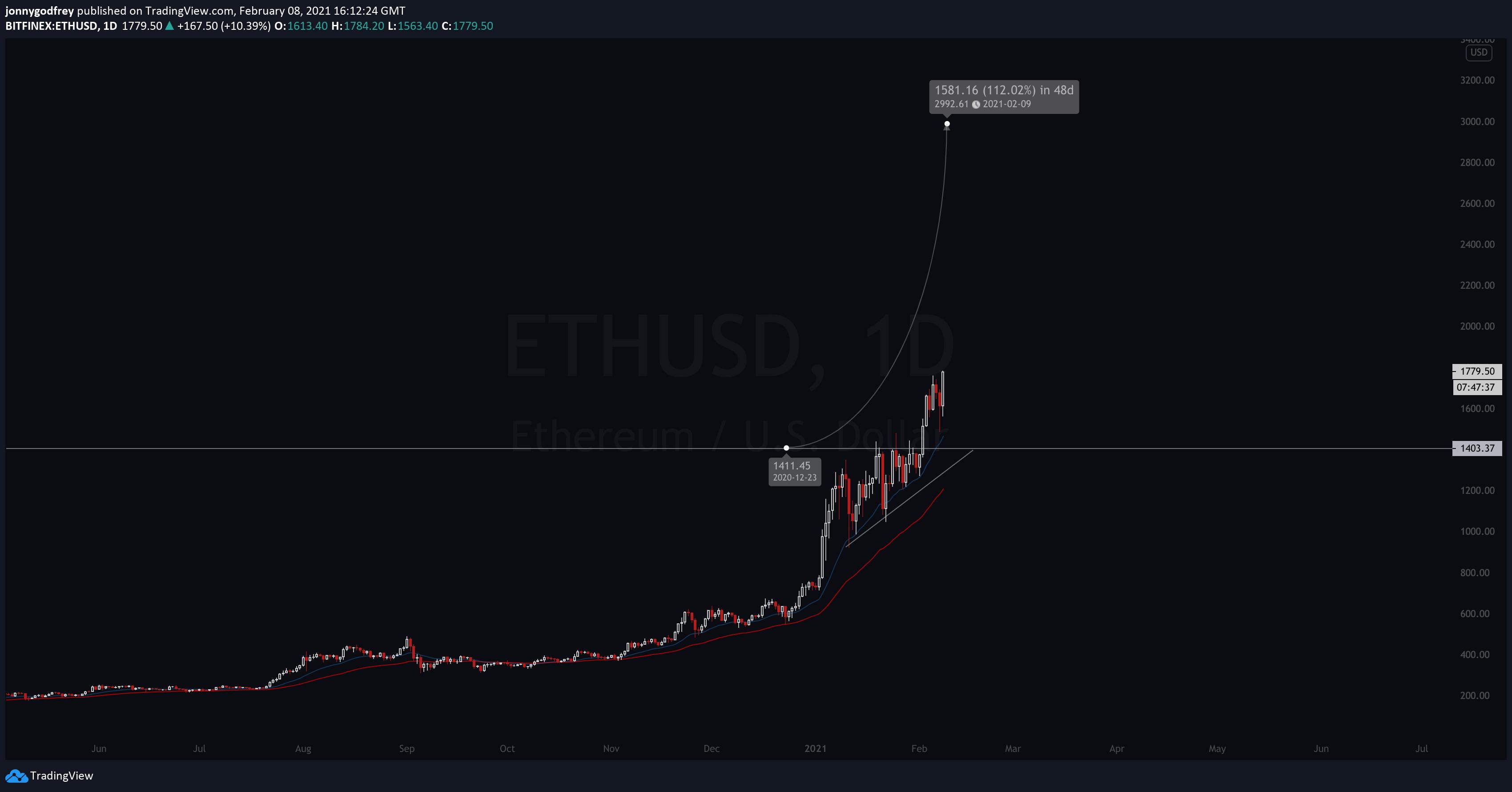 ETHUSD daily chart