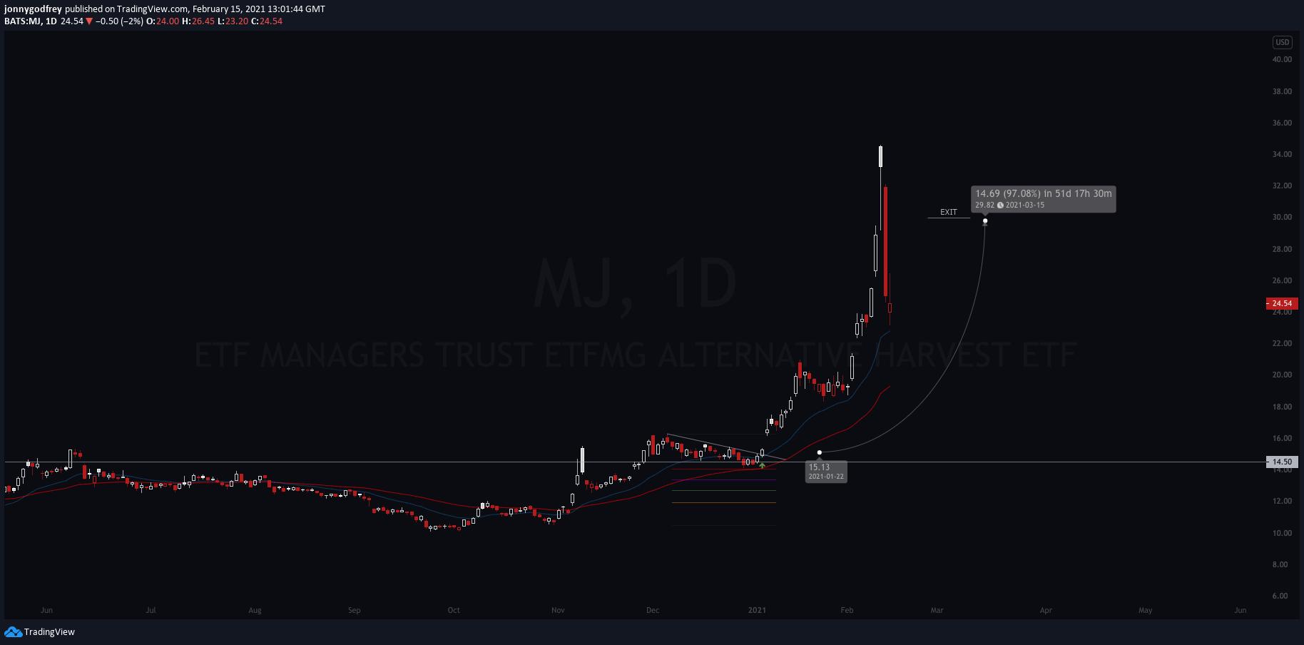 MJ daily chart