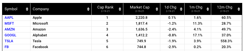 World's largest companies by market cap