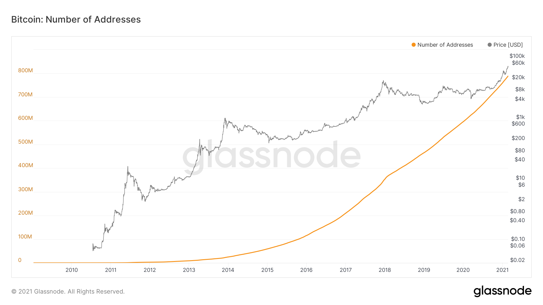 Bitcoin: number of addresses