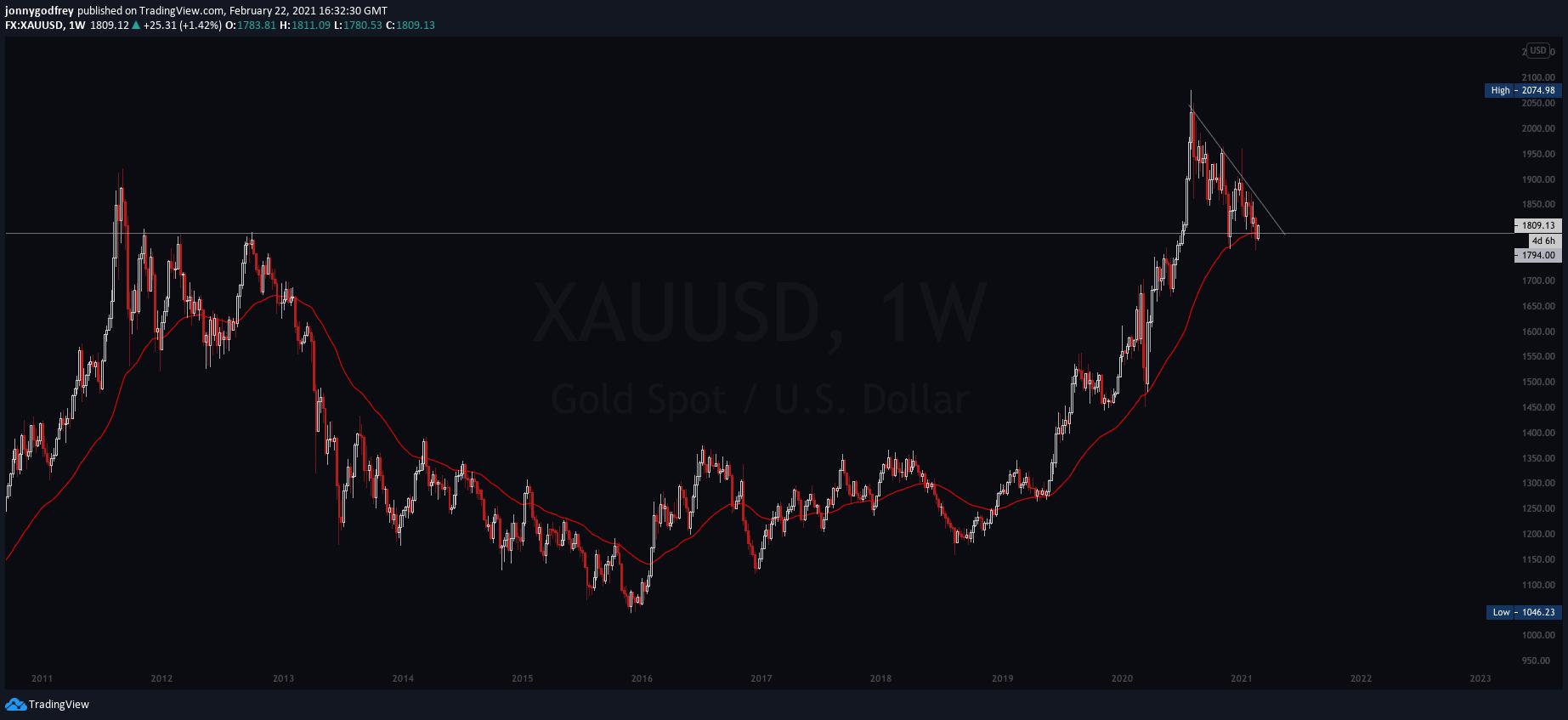 XAUUSD weekly chart