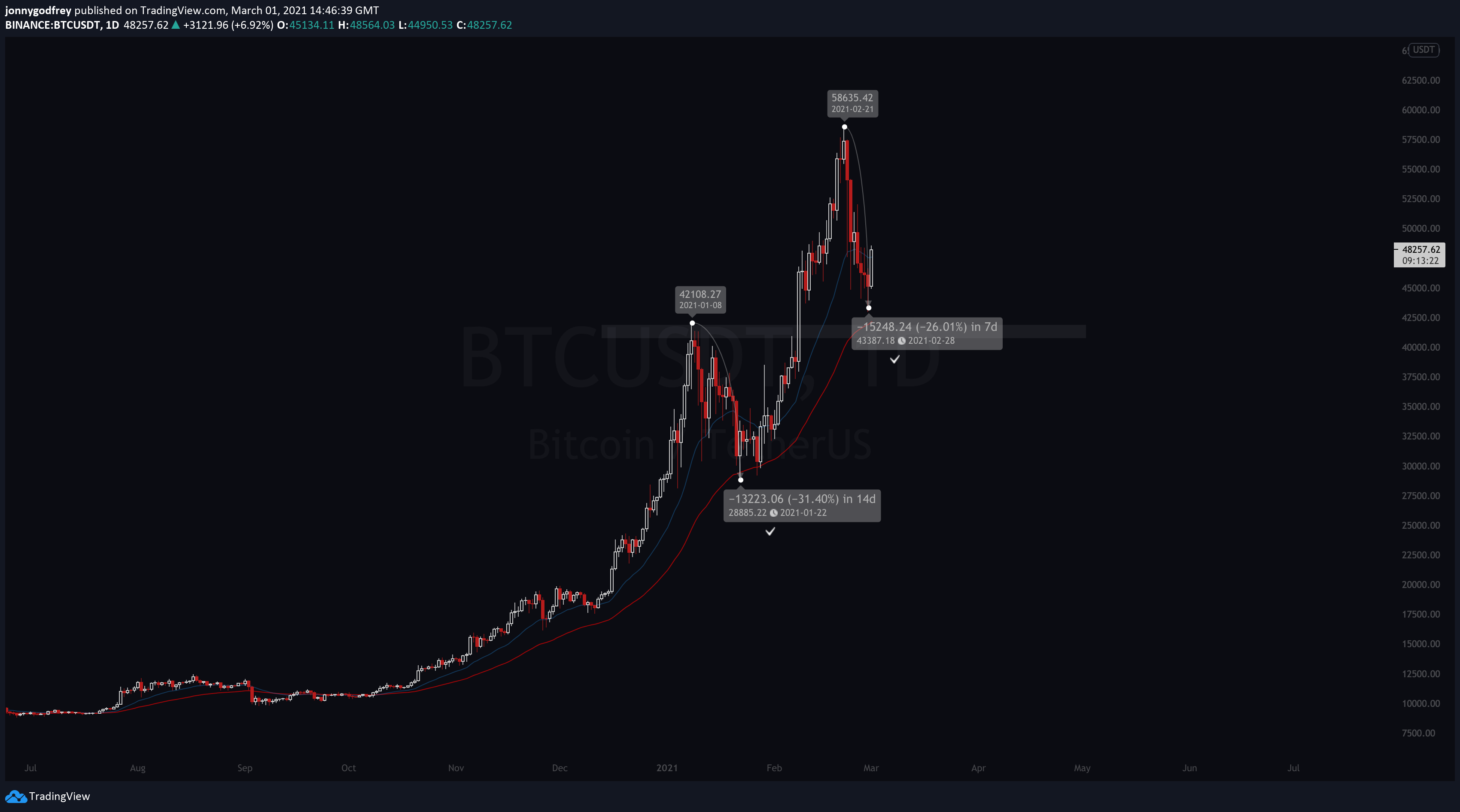 BTCUSDdaily chart