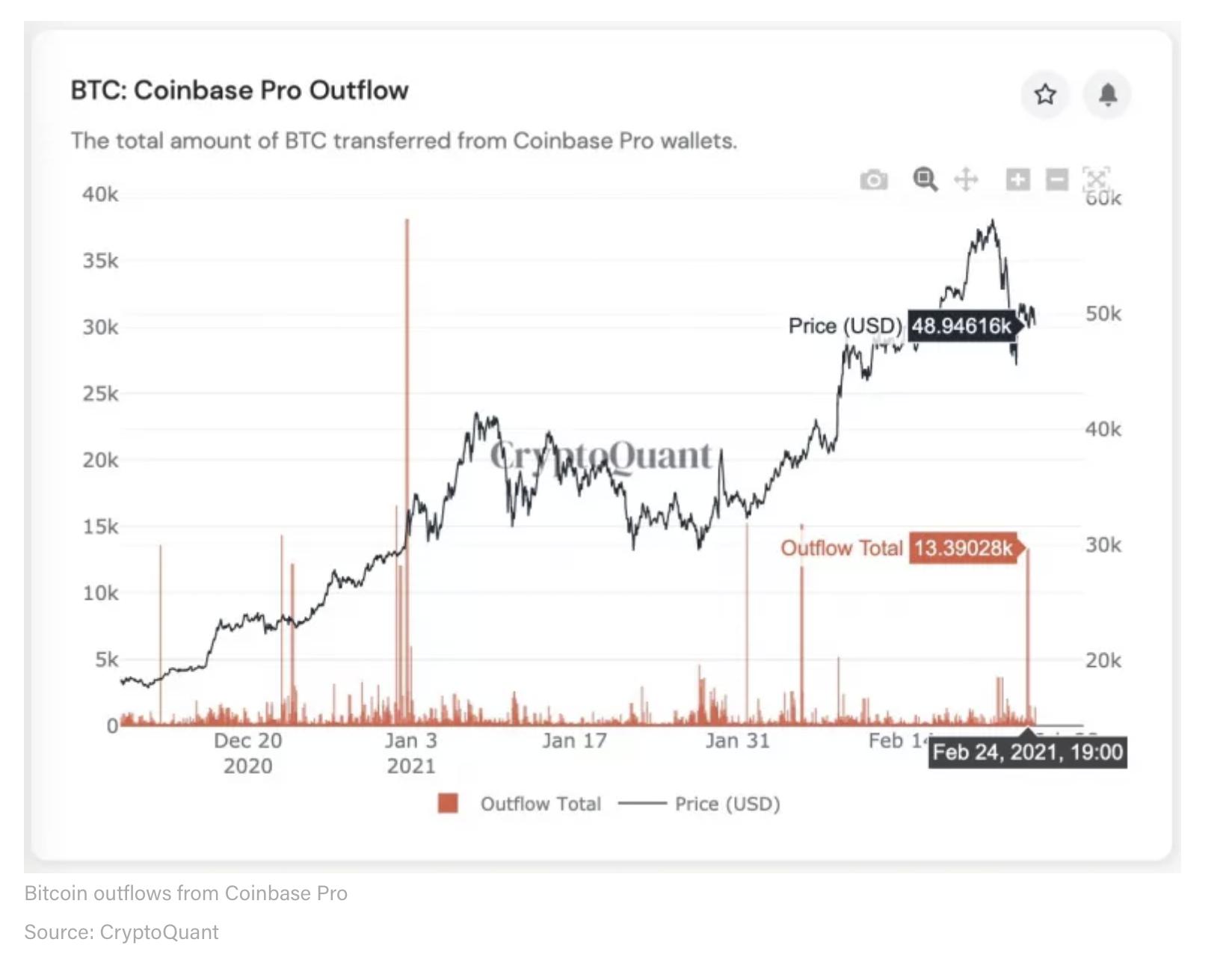BTC: Coinbase Pro Outflow
