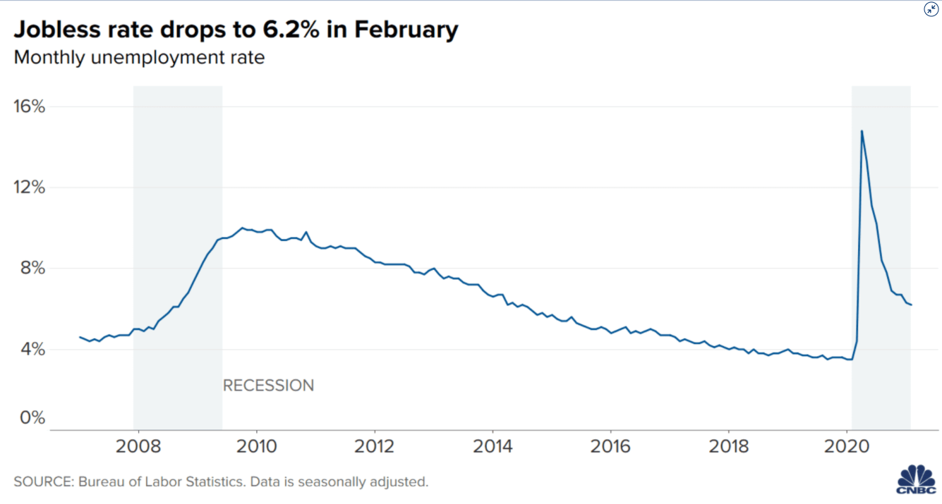 Jobless rate drops to 6.2% in February