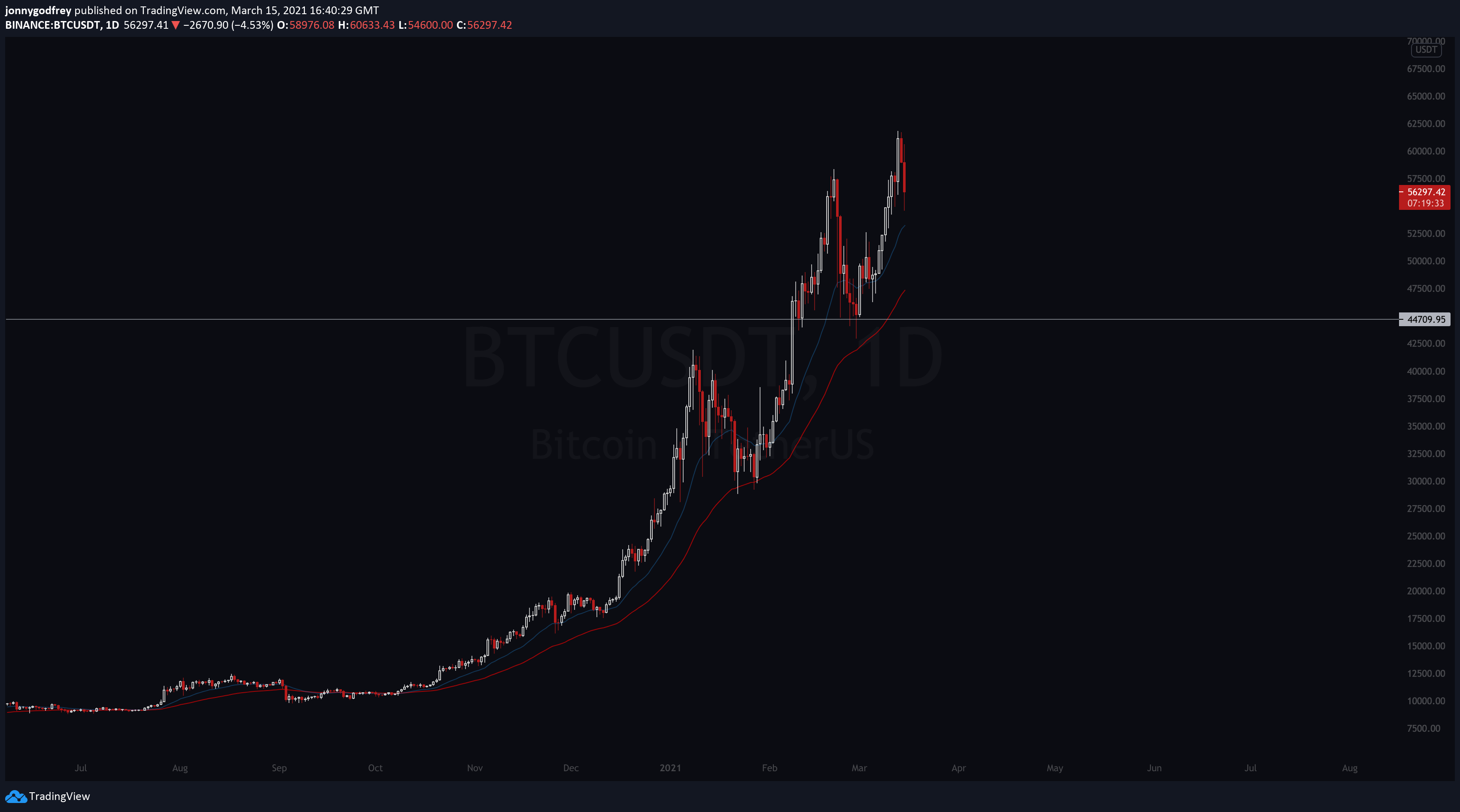BTCUSD daily chart
