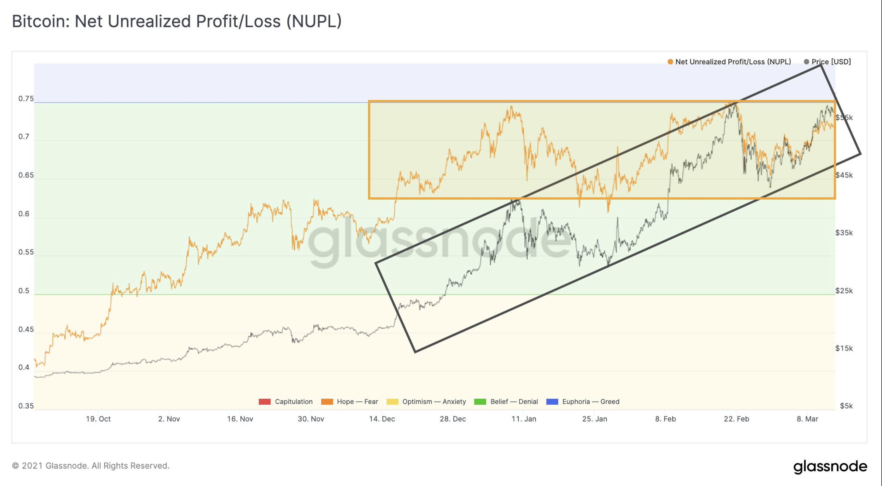 BTC's Net Unrealized Profit/Loss (NUPL)