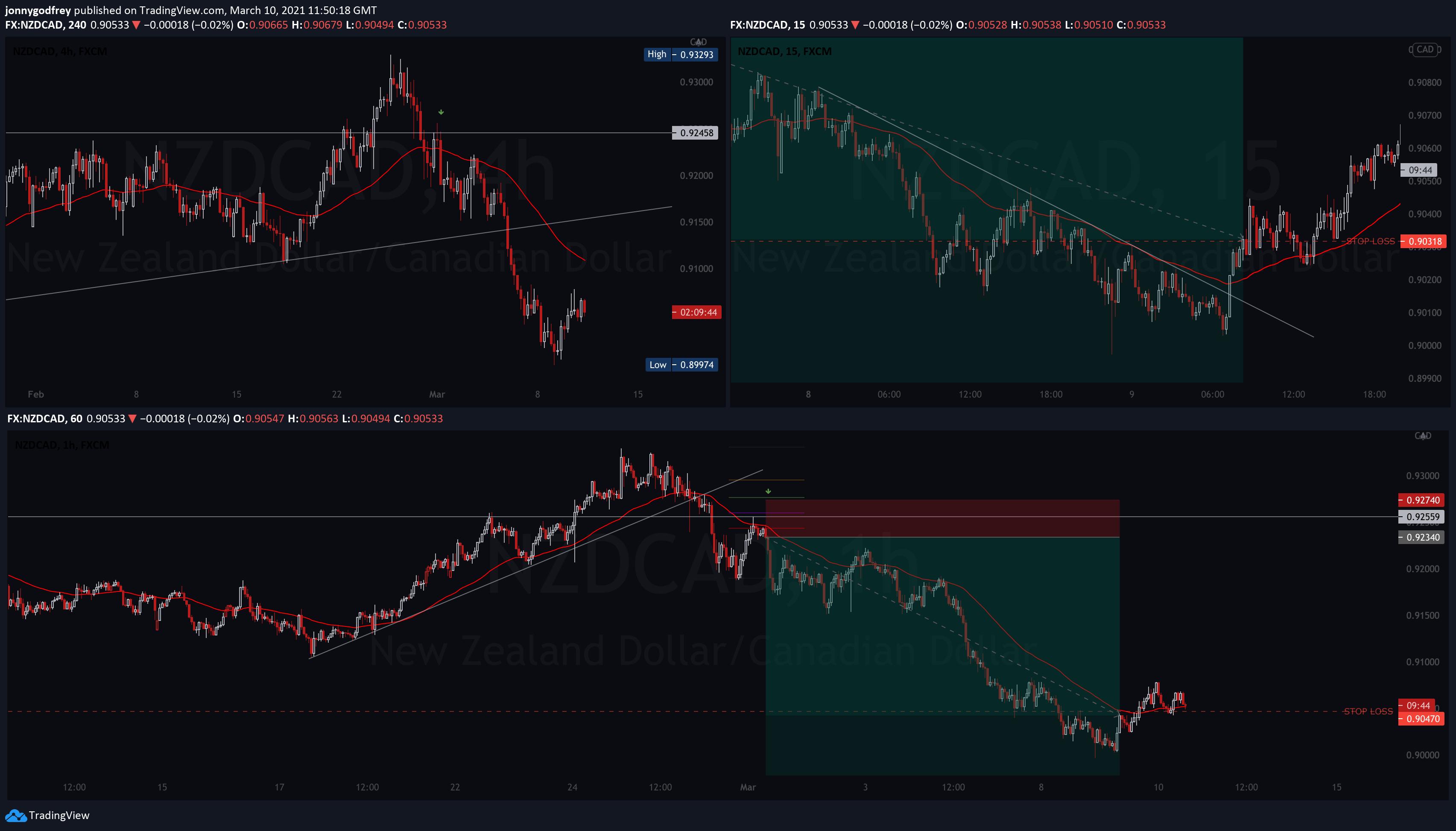 NZDCAD 4 hour chart
