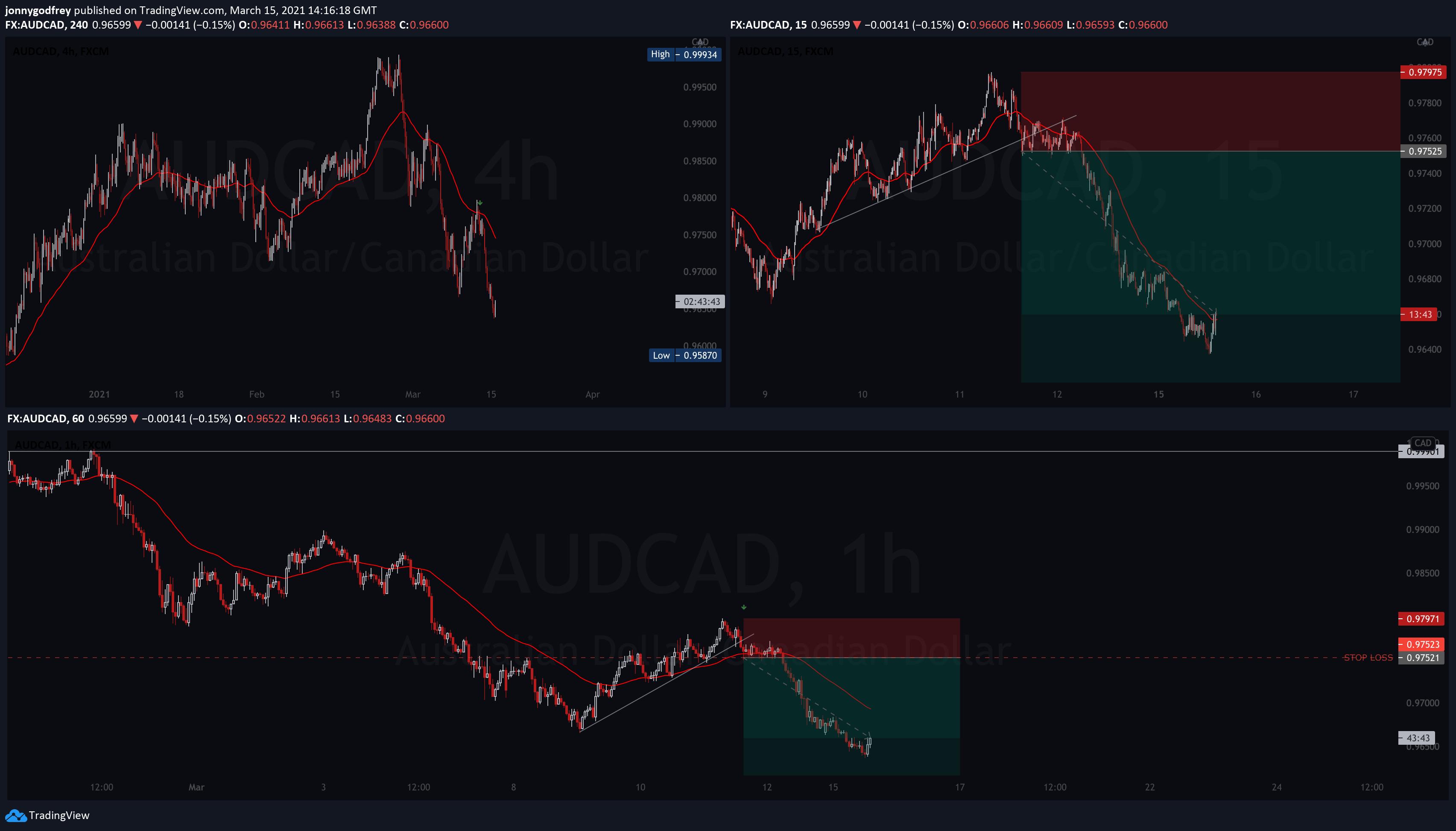 AUDCAD 4 hour chart