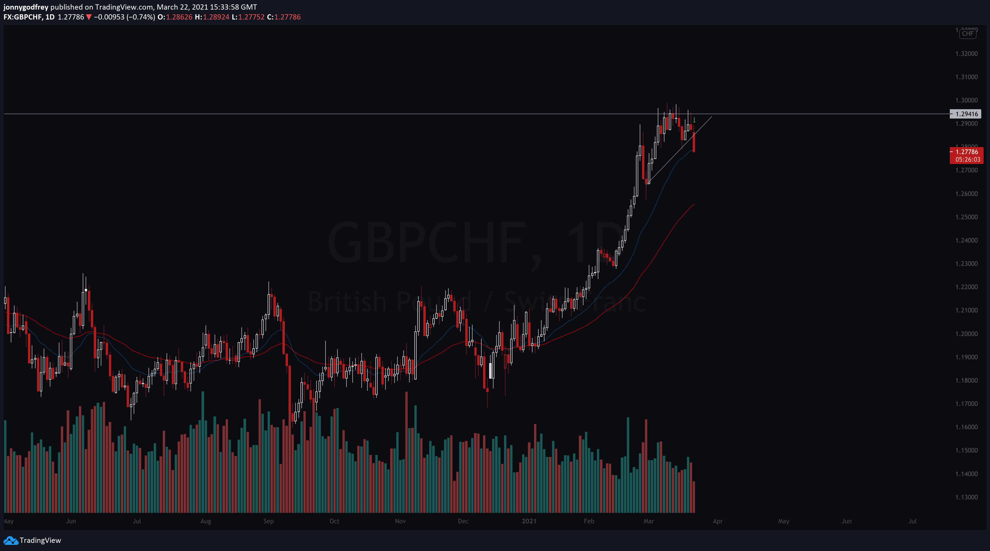 GBPCHF daily chart