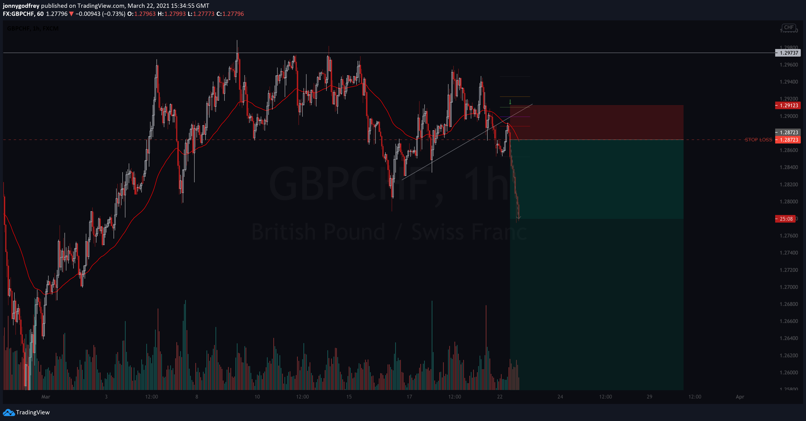 GBPCHF 1 hour chart