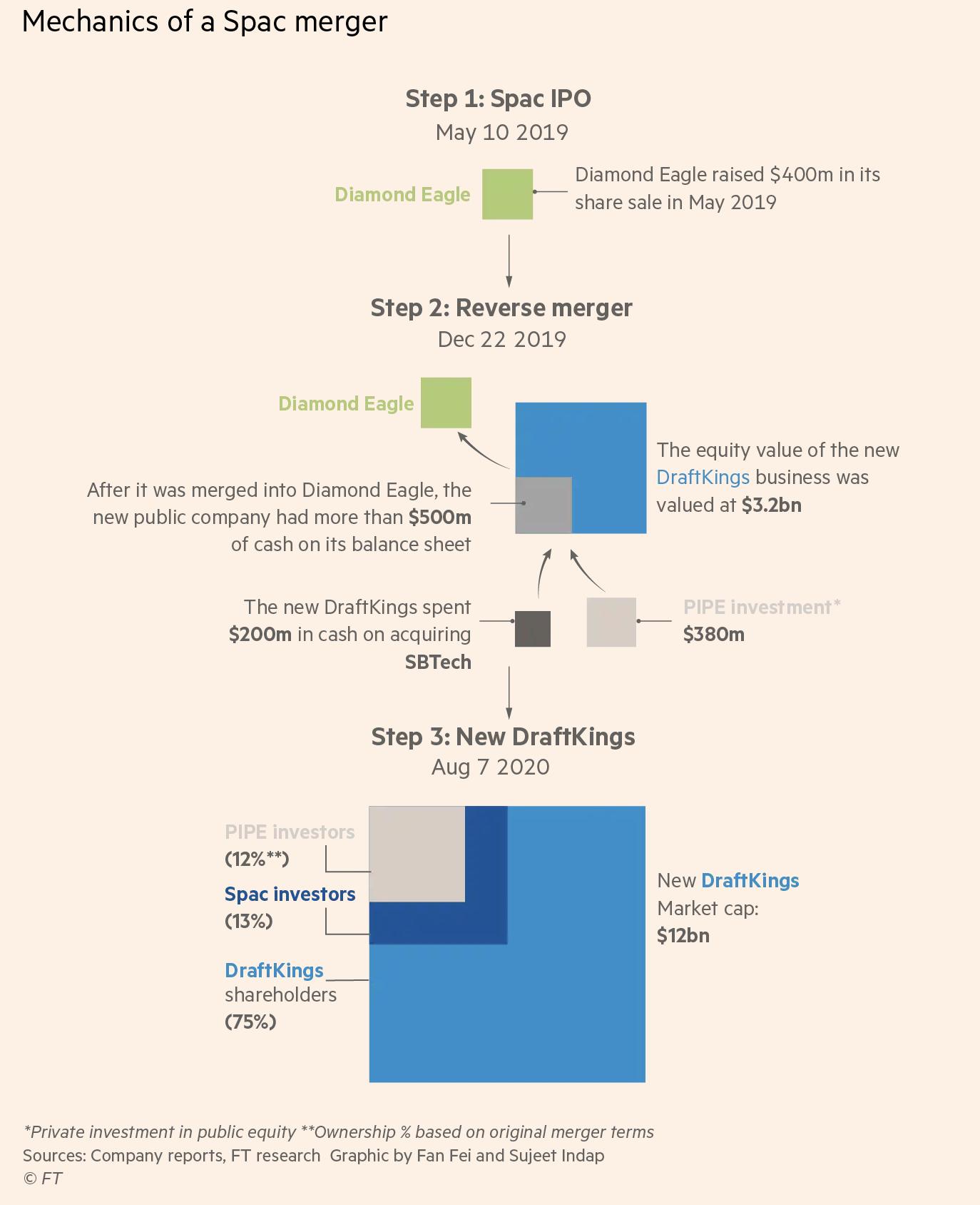 Mechanics of a SPACmerger