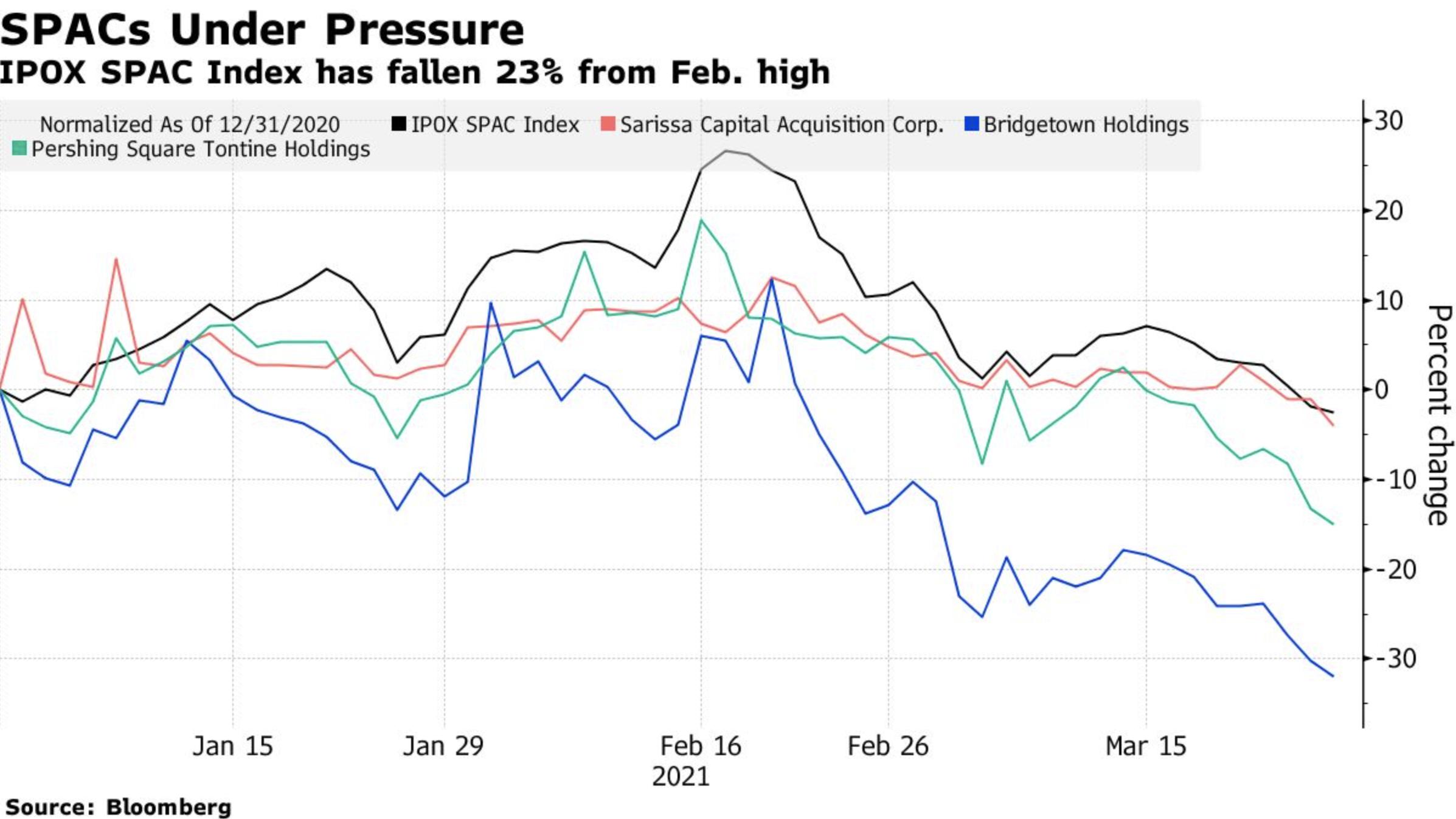 SPACs Under Pressure - Bloomberg