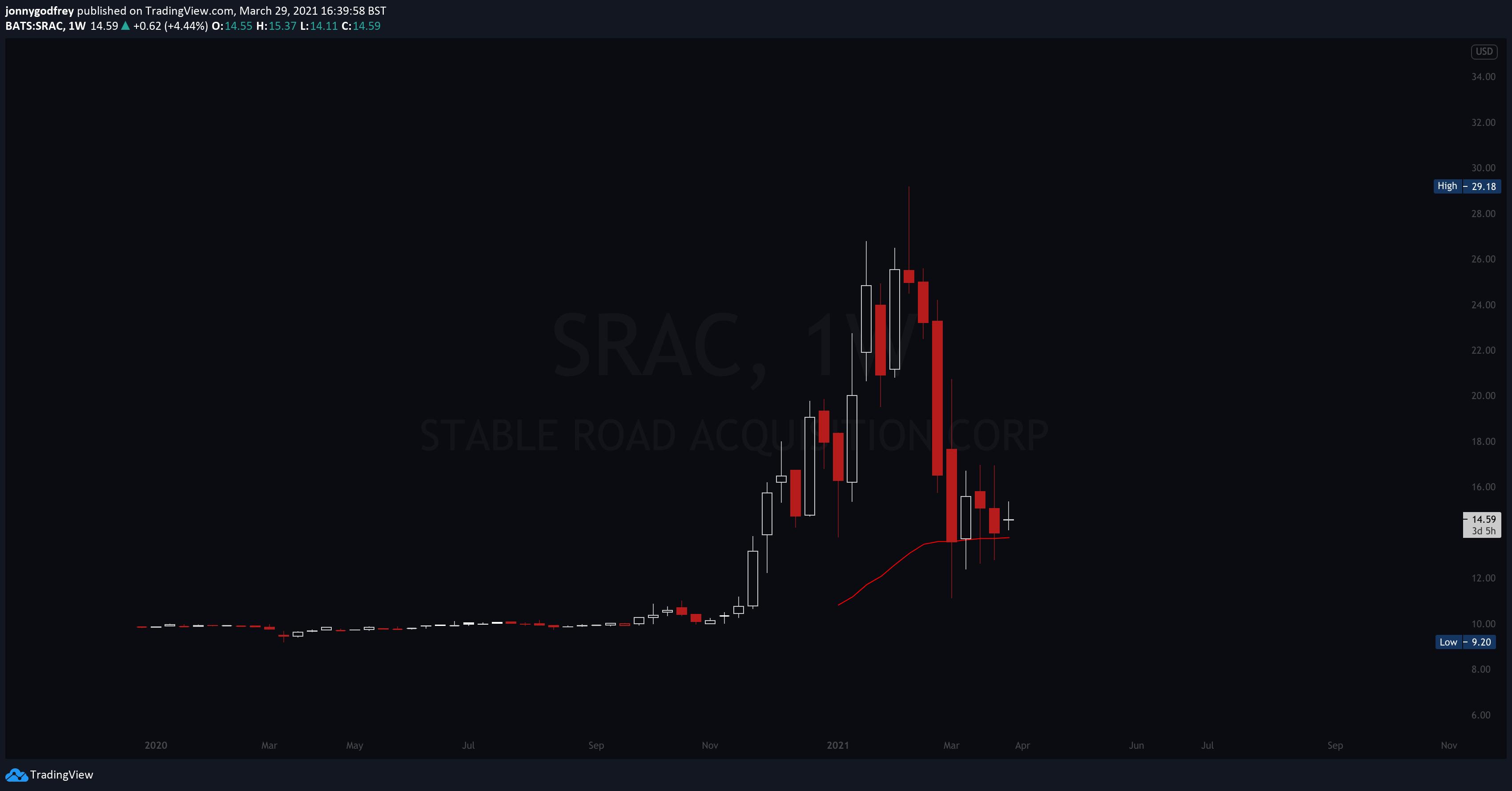 SRAC weekly chart