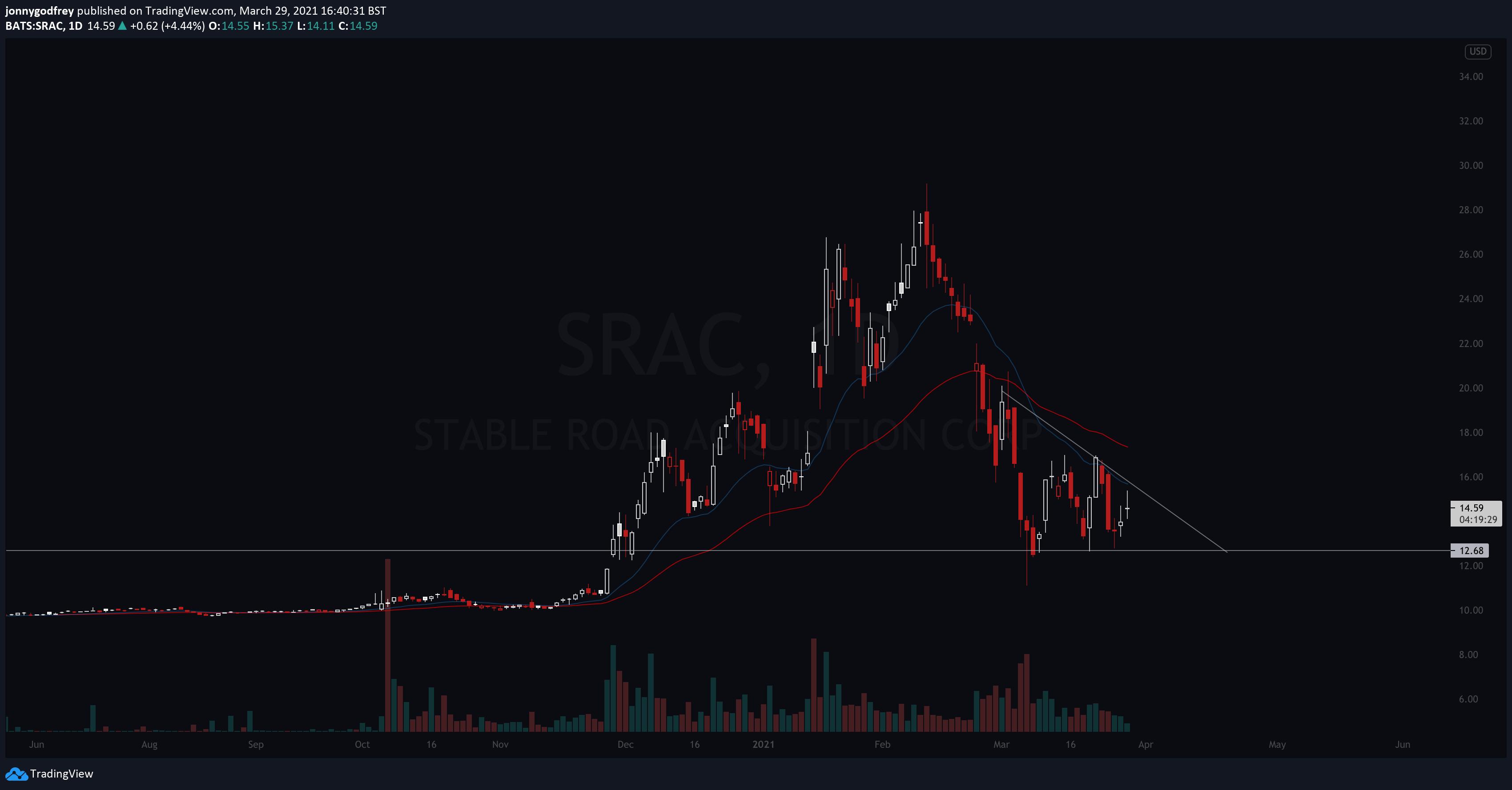 SRAC daily chart