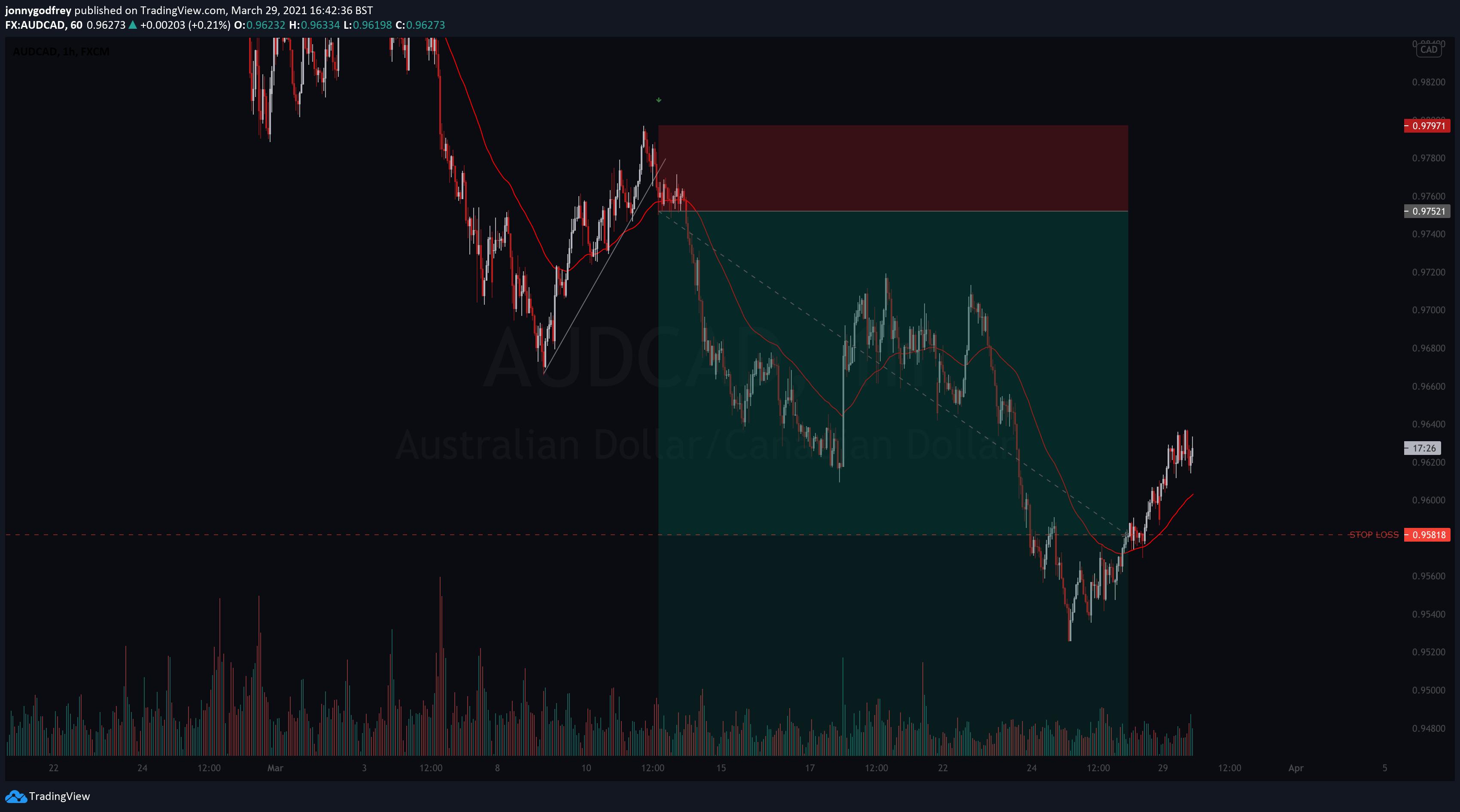 AUDCAD 1 hour chart