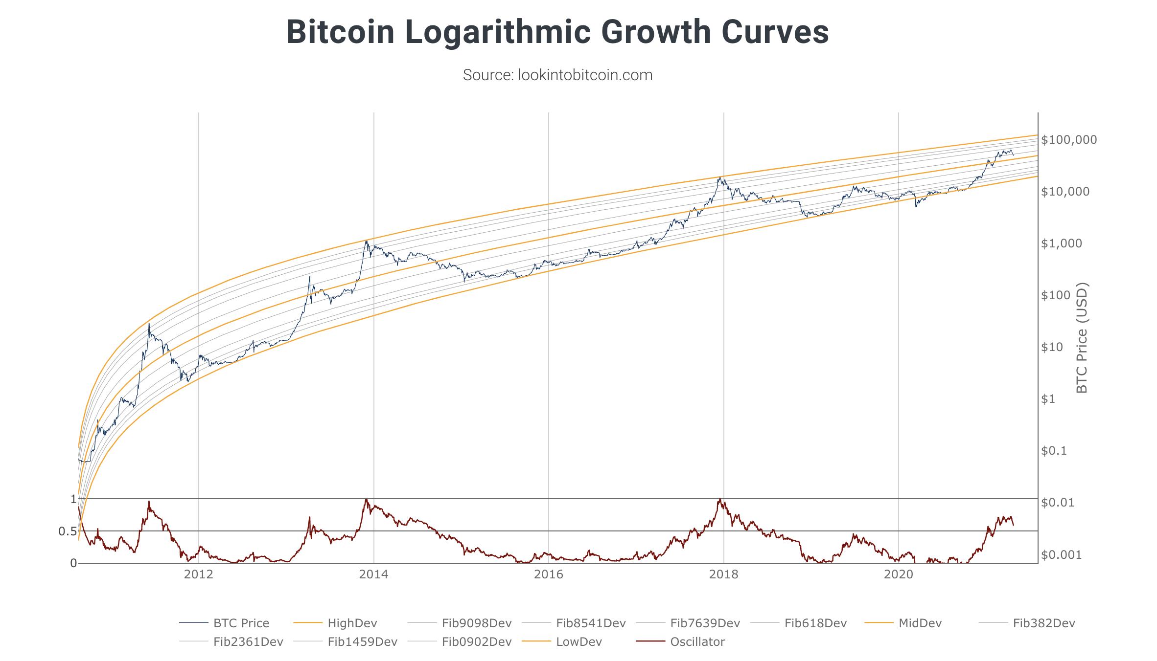 Bitcoin : Logarithmic Growth Curves