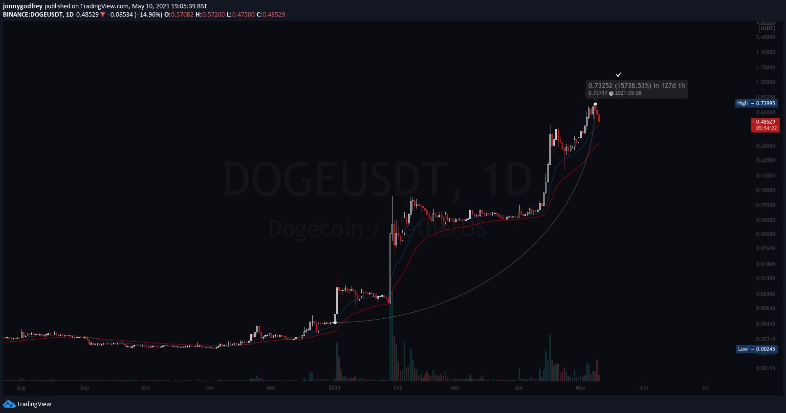 DOGEUSDT daily chart