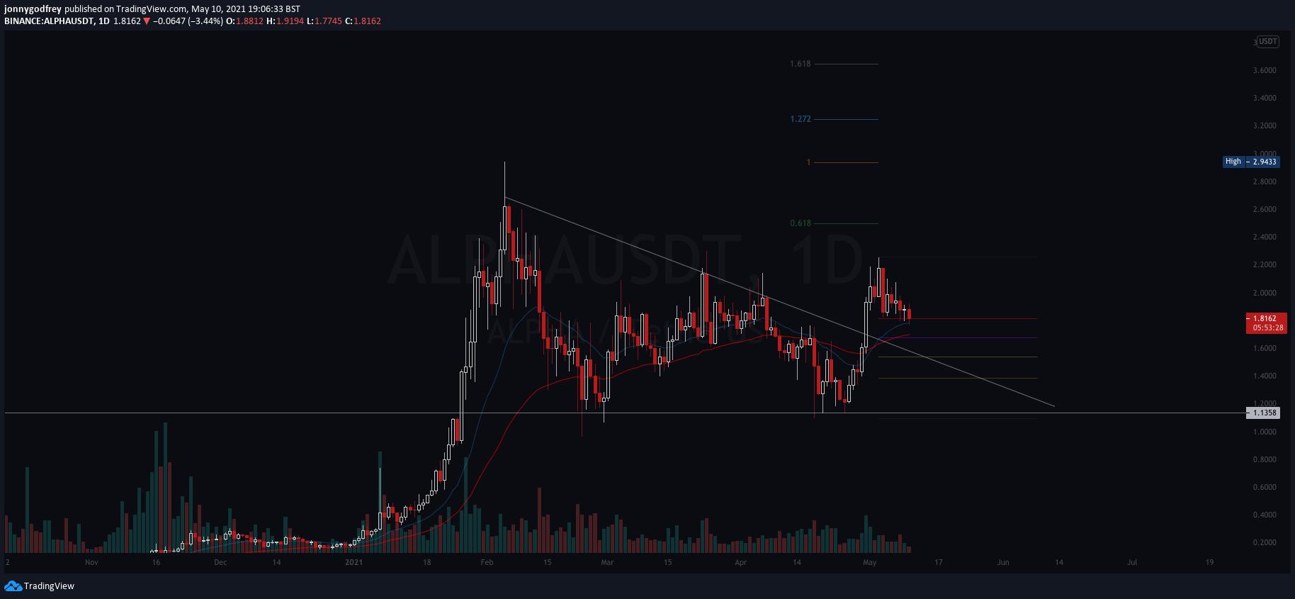 ALPHAUSDT daily chart