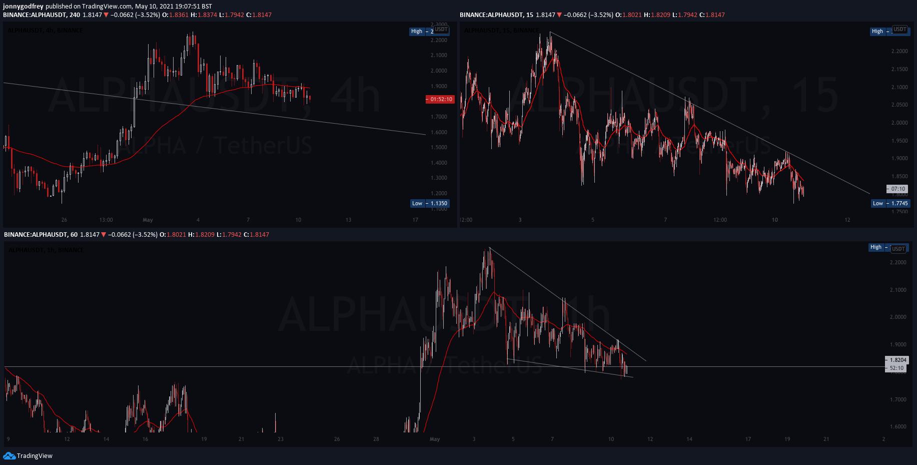 ALPHAUSDT4 hour chart