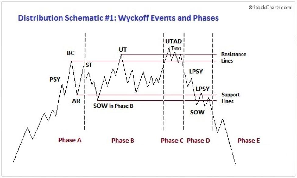 Wyckoff Distribution Pattern