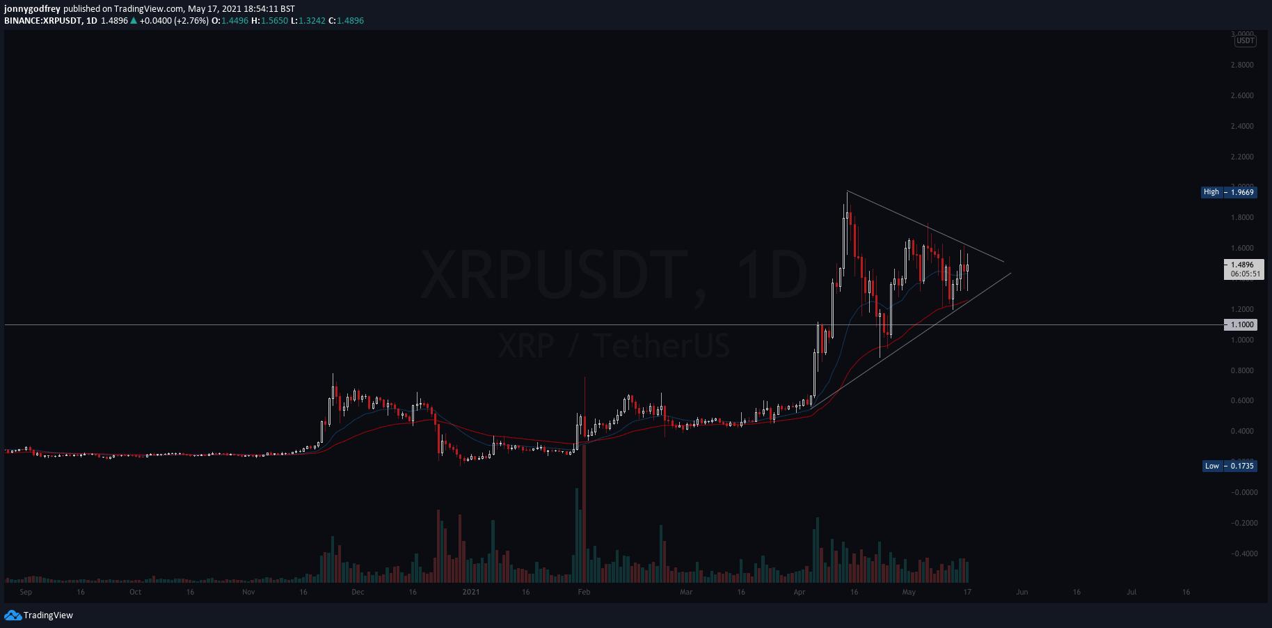 XRPUSD daily chart