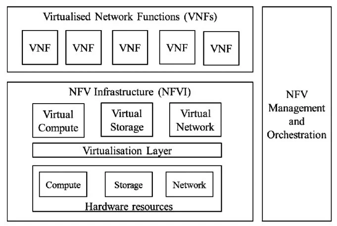 VNFs are the building blocks of any NFV infrastructure