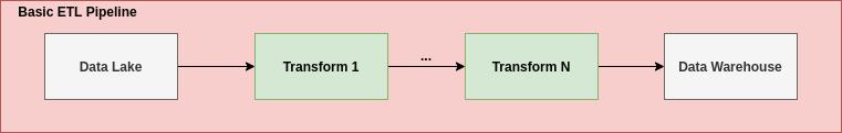 The ETL Pipeline useful for data warehousing