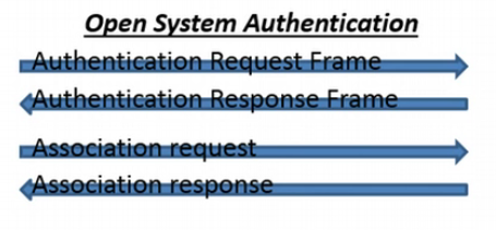 wireless open system authentication process