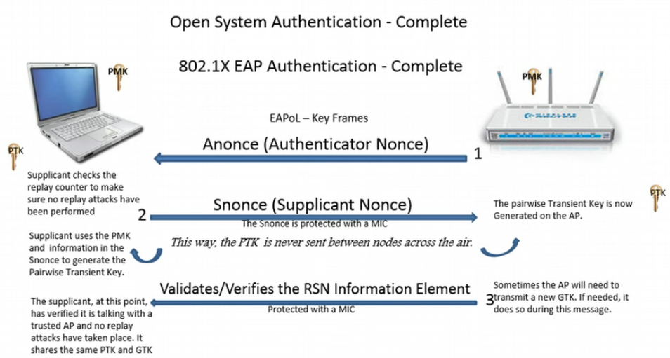 the complete open system wifi authentication