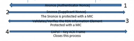 process of wifi authentication