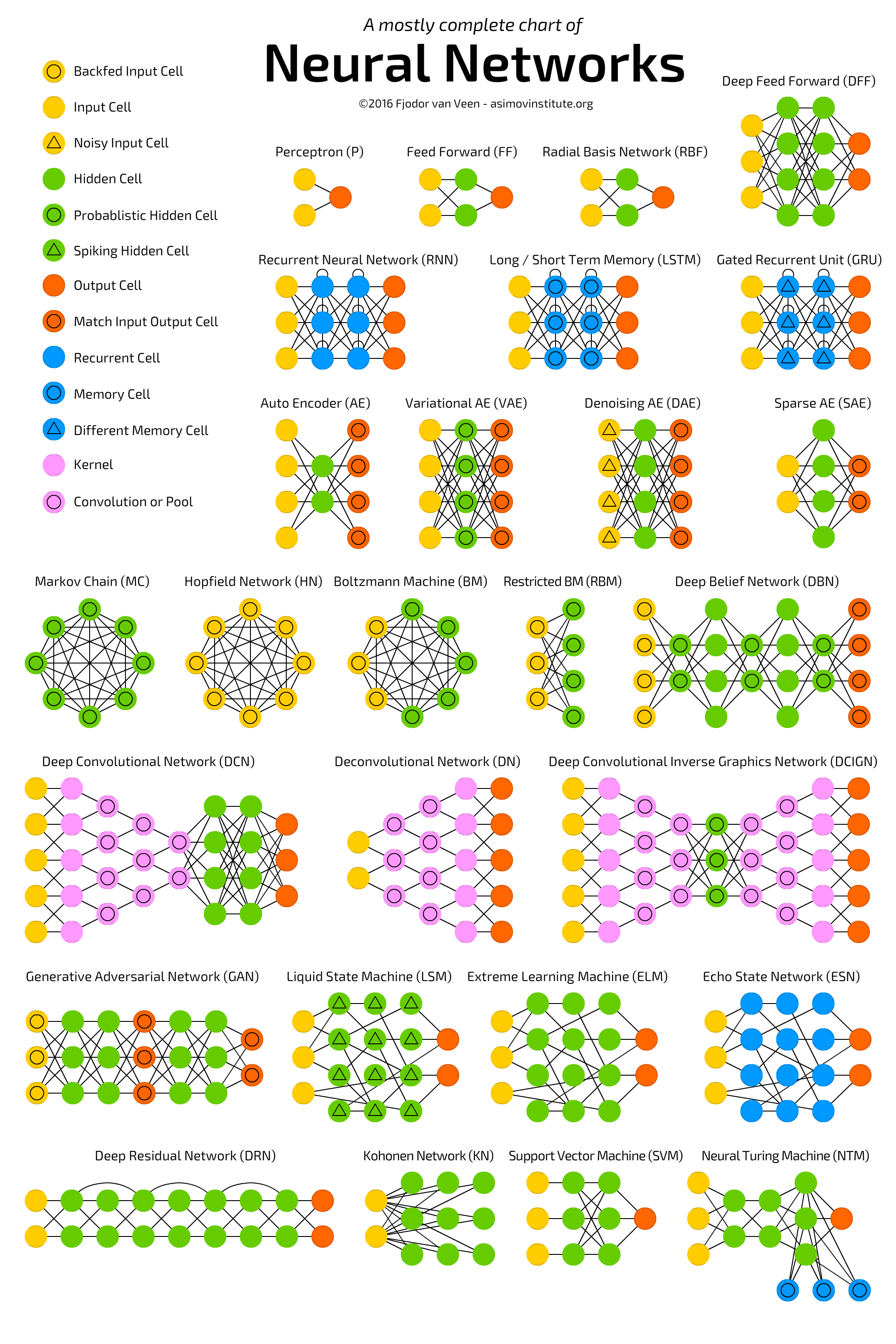 An overview of neural networks