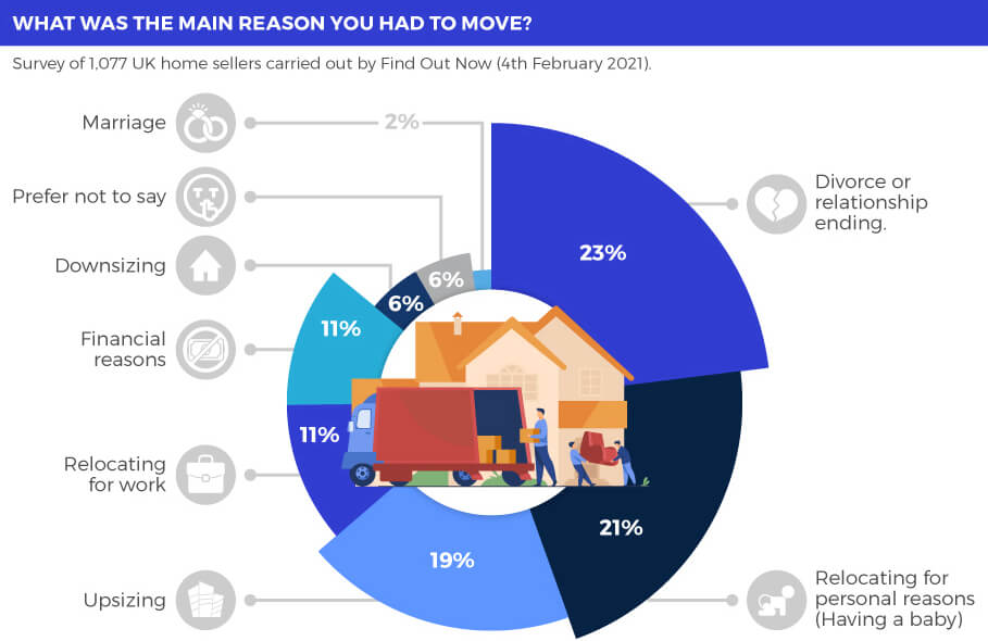 Infographic with a pie chart showing the reasons for moving home. 23% due to divorce, 21% relocating for personal reasons, 19% upsizing, 11% relocating for work.