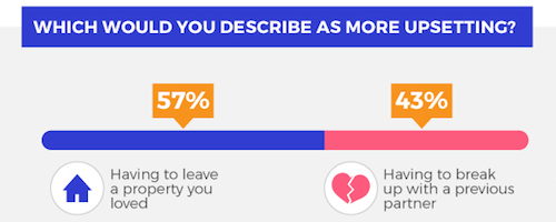 Graphic showing that 57% of movers find that leaving a property they loved is more upsetting than having to break up with a partner.