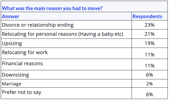 """Data table showing responses for the question """"What was the main reason you had to move?"""""""
