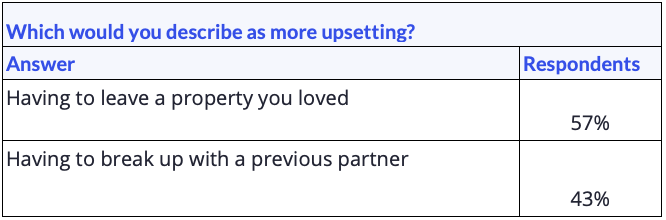 """Data table showing responses for the question """"Which would you describe as more upsetting?"""""""
