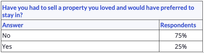 """Data table showing responses for the question """"Have you had to sell a property you loved and would have preferred to stay in?"""""""
