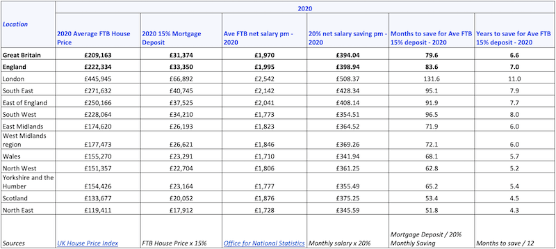 Data table showing amount of time taken to save for a first-time-buyer deposit - table 2