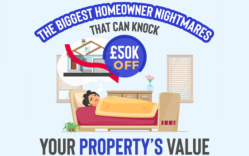 Most costly property problems