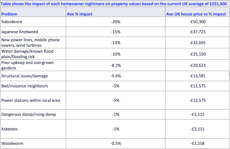 Data table showing the financial impact of each homeowner nightmare on property values