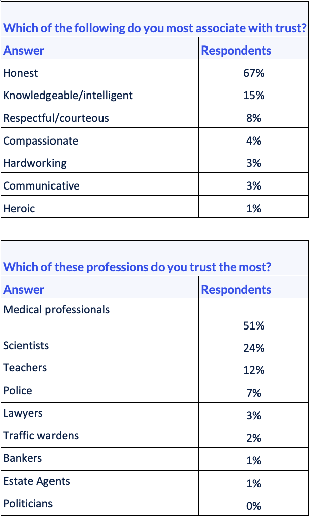 Data table showing survey results for news story regarding least trusted professions.