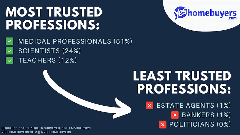 Image showing the most and least trusted professions, as described in the article