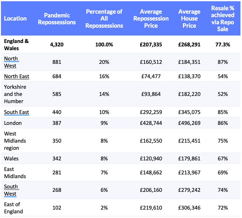 Data table showing the number and value of repossessions in different areas of the country